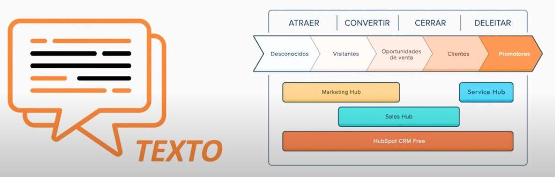 como crear textos para un estrategia de marketing digital