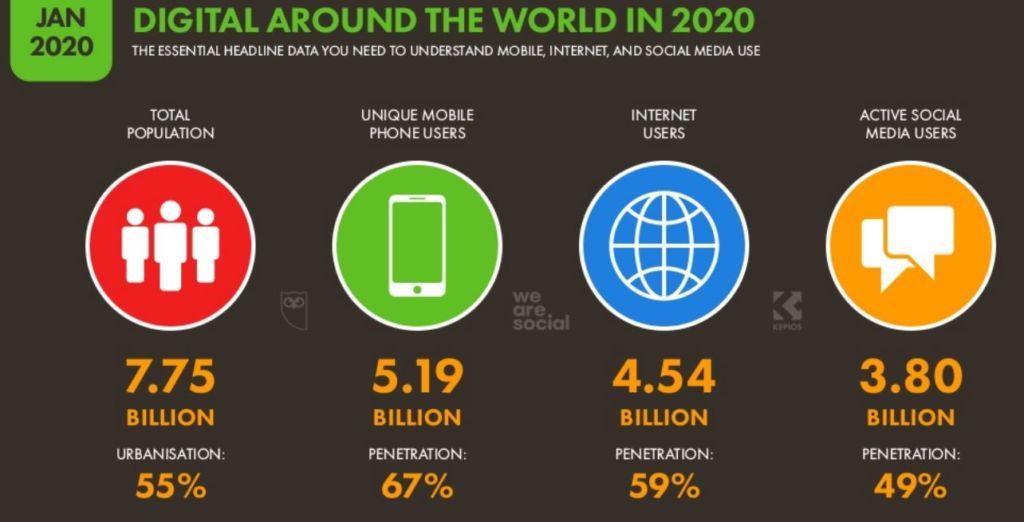 Internet y uso de social media